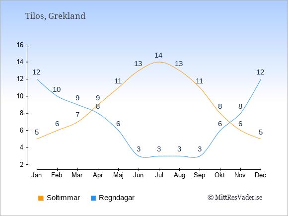 Vädret på Tilos: Soltimmar och nederbörd.