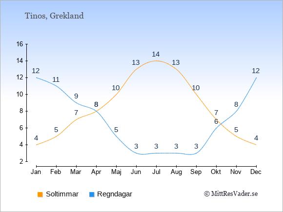 Vädret på Tinos exemplifierat genom antalet soltimmar och regniga dagar: Januari 4;12. Februari 5;11. Mars 7;9. April 8;8. Maj 10;5. Juni 13;3. Juli 14;3. Augusti 13;3. September 10;3. Oktober 7;6. November 5;8. December 4;12.