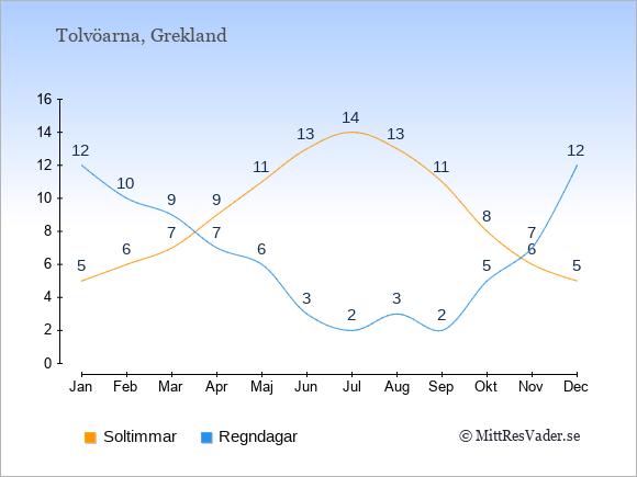 Vädret på Tolvöarna: Soltimmar och nederbörd.