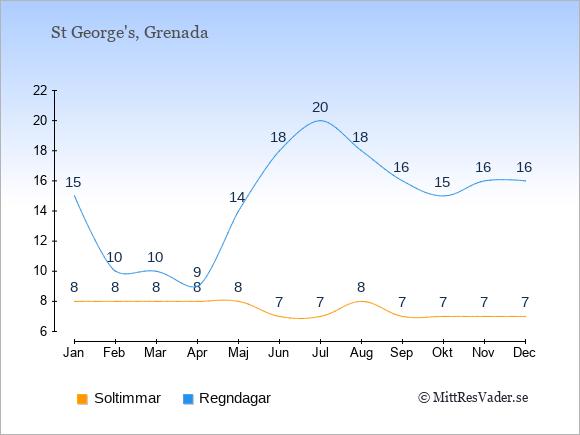 Vädret på Grenada exemplifierat genom antalet soltimmar och regniga dagar: Januari 8;15. Februari 8;10. Mars 8;10. April 8;9. Maj 8;14. Juni 7;18. Juli 7;20. Augusti 8;18. September 7;16. Oktober 7;15. November 7;16. December 7;16.