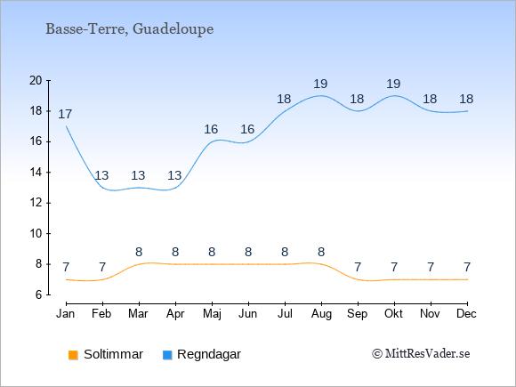 Vädret på Guadeloupe exemplifierat genom antalet soltimmar och regniga dagar: Januari 7;17. Februari 7;13. Mars 8;13. April 8;13. Maj 8;16. Juni 8;16. Juli 8;18. Augusti 8;19. September 7;18. Oktober 7;19. November 7;18. December 7;18.