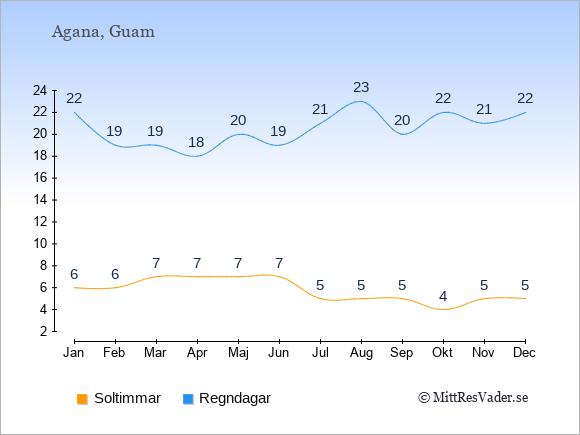 Vädret på Guam exemplifierat genom antalet soltimmar och regniga dagar: Januari 6;22. Februari 6;19. Mars 7;19. April 7;18. Maj 7;20. Juni 7;19. Juli 5;21. Augusti 5;23. September 5;20. Oktober 4;22. November 5;21. December 5;22.