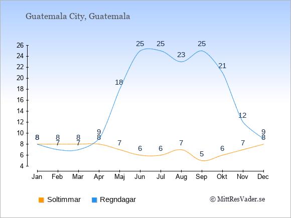 Vädret i Guatemala: Soltimmar och nederbörd.