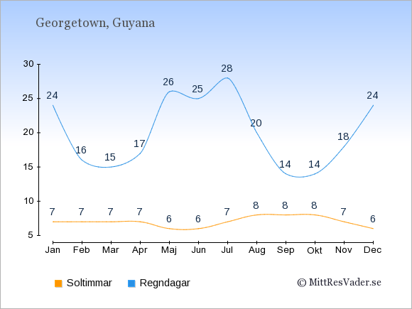 Vädret i Guyana exemplifierat genom antalet soltimmar och regniga dagar: Januari 7;24. Februari 7;16. Mars 7;15. April 7;17. Maj 6;26. Juni 6;25. Juli 7;28. Augusti 8;20. September 8;14. Oktober 8;14. November 7;18. December 6;24.