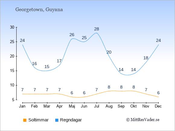 Vädret i Guyana: Soltimmar och nederbörd.