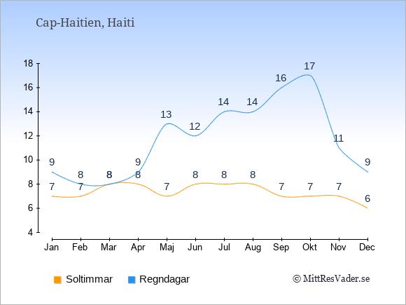 Vädret i Cap-Haitien exemplifierat genom antalet soltimmar och regniga dagar: Januari 7;9. Februari 7;8. Mars 8;8. April 8;9. Maj 7;13. Juni 8;12. Juli 8;14. Augusti 8;14. September 7;16. Oktober 7;17. November 7;11. December 6;9.