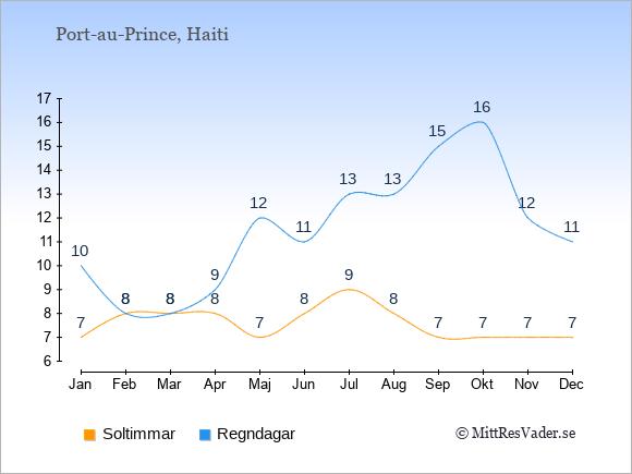 Vädret i Port-au-Prince exemplifierat genom antalet soltimmar och regniga dagar: Januari 7;10. Februari 8;8. Mars 8;8. April 8;9. Maj 7;12. Juni 8;11. Juli 9;13. Augusti 8;13. September 7;15. Oktober 7;16. November 7;12. December 7;11.