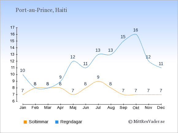 Vädret i Haiti: Soltimmar och nederbörd.
