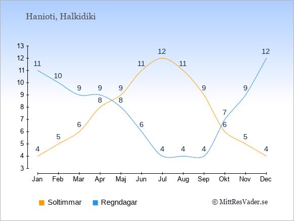 Vädret i Hanioti exemplifierat genom antalet soltimmar och regniga dagar: Januari 4;11. Februari 5;10. Mars 6;9. April 8;9. Maj 9;8. Juni 11;6. Juli 12;4. Augusti 11;4. September 9;4. Oktober 6;7. November 5;9. December 4;12.