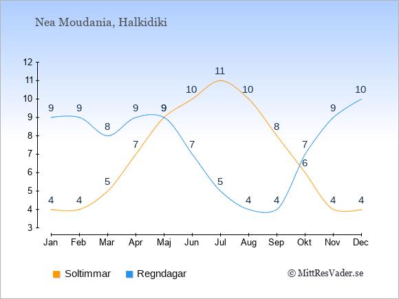 Vädret i Nea Moudania exemplifierat genom antalet soltimmar och regniga dagar: Januari 4;9. Februari 4;9. Mars 5;8. April 7;9. Maj 9;9. Juni 10;7. Juli 11;5. Augusti 10;4. September 8;4. Oktober 6;7. November 4;9. December 4;10.