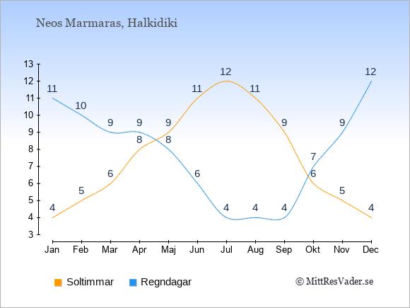 Vädret i Neos Marmaras exemplifierat genom antalet soltimmar och regniga dagar: Januari 4;11. Februari 5;10. Mars 6;9. April 8;9. Maj 9;8. Juni 11;6. Juli 12;4. Augusti 11;4. September 9;4. Oktober 6;7. November 5;9. December 4;12.