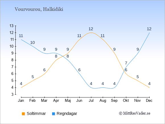 Vädret i Vourvourou exemplifierat genom antalet soltimmar och regniga dagar: Januari 4;11. Februari 5;10. Mars 6;9. April 8;9. Maj 9;8. Juni 11;6. Juli 12;4. Augusti 11;4. September 9;4. Oktober 6;7. November 5;9. December 4;12.