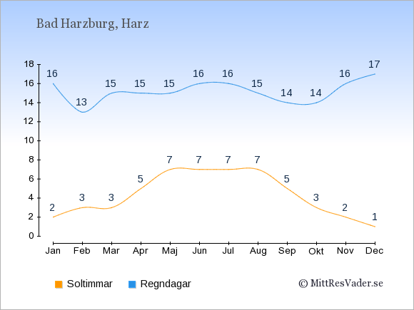 Vädret i Bad Harzburg exemplifierat genom antalet soltimmar och regniga dagar: Januari 2;16. Februari 3;13. Mars 3;15. April 5;15. Maj 7;15. Juni 7;16. Juli 7;16. Augusti 7;15. September 5;14. Oktober 3;14. November 2;16. December 1;17.