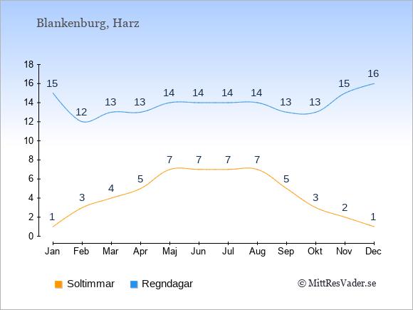 Vädret i Blankenburg: Soltimmar och nederbörd.