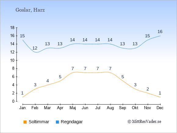 Vädret i Goslar exemplifierat genom antalet soltimmar och regniga dagar: Januari 1;15. Februari 3;12. Mars 4;13. April 5;13. Maj 7;14. Juni 7;14. Juli 7;14. Augusti 7;14. September 5;13. Oktober 3;13. November 2;15. December 1;16.