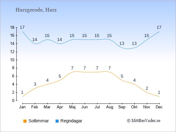 Vädret i Harzgerode exemplifierat genom antalet soltimmar och regniga dagar: Januari 1;17. Februari 3;14. Mars 4;15. April 5;14. Maj 7;15. Juni 7;15. Juli 7;15. Augusti 7;15. September 5;13. Oktober 4;13. November 2;15. December 1;17.