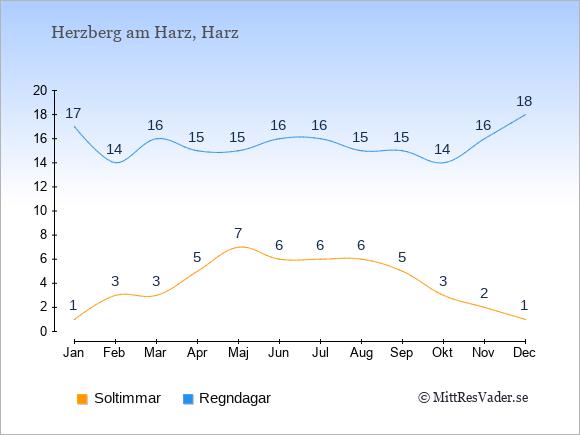 Vädret i Herzberg am Harz exemplifierat genom antalet soltimmar och regniga dagar: Januari 1;17. Februari 3;14. Mars 3;16. April 5;15. Maj 7;15. Juni 6;16. Juli 6;16. Augusti 6;15. September 5;15. Oktober 3;14. November 2;16. December 1;18.