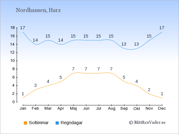Vädret i Nordhausen exemplifierat genom antalet soltimmar och regniga dagar: Januari 1;17. Februari 3;14. Mars 4;15. April 5;14. Maj 7;15. Juni 7;15. Juli 7;15. Augusti 7;15. September 5;13. Oktober 4;13. November 2;15. December 1;17.