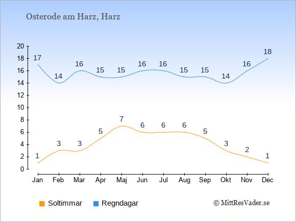 Vädret i Osterode am Harz exemplifierat genom antalet soltimmar och regniga dagar: Januari 1;17. Februari 3;14. Mars 3;16. April 5;15. Maj 7;15. Juni 6;16. Juli 6;16. Augusti 6;15. September 5;15. Oktober 3;14. November 2;16. December 1;18.
