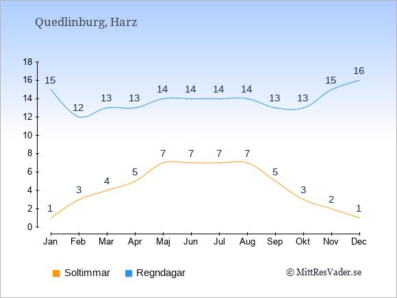 Vädret i Quedlinburg exemplifierat genom antalet soltimmar och regniga dagar: Januari 1;15. Februari 3;12. Mars 4;13. April 5;13. Maj 7;14. Juni 7;14. Juli 7;14. Augusti 7;14. September 5;13. Oktober 3;13. November 2;15. December 1;16.