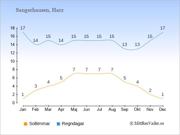 Vädret i Sangerhausen exemplifierat genom antalet soltimmar och regniga dagar: Januari 1;17. Februari 3;14. Mars 4;15. April 5;14. Maj 7;15. Juni 7;15. Juli 7;15. Augusti 7;15. September 5;13. Oktober 4;13. November 2;15. December 1;17.