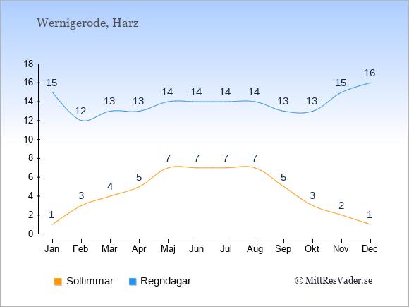 Vädret i Wernigerode exemplifierat genom antalet soltimmar och regniga dagar: Januari 1;15. Februari 3;12. Mars 4;13. April 5;13. Maj 7;14. Juni 7;14. Juli 7;14. Augusti 7;14. September 5;13. Oktober 3;13. November 2;15. December 1;16.