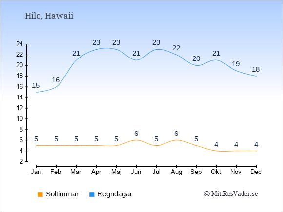 Vädret i Hilo exemplifierat genom antalet soltimmar och regniga dagar: Januari 5;15. Februari 5;16. Mars 5;21. April 5;23. Maj 5;23. Juni 6;21. Juli 5;23. Augusti 6;22. September 5;20. Oktober 4;21. November 4;19. December 4;18.