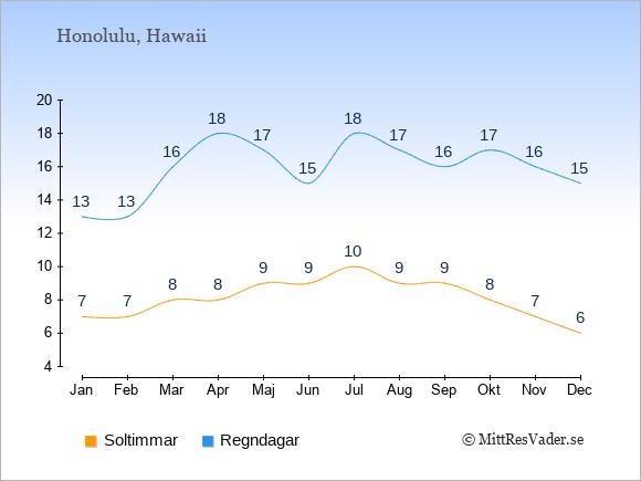Vädret i Honolulu: Soltimmar och nederbörd.