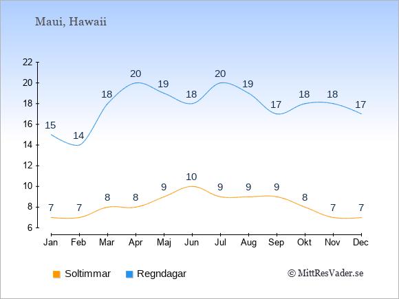 Vädret på Maui exemplifierat genom antalet soltimmar och regniga dagar: Januari 7;15. Februari 7;14. Mars 8;18. April 8;20. Maj 9;19. Juni 10;18. Juli 9;20. Augusti 9;19. September 9;17. Oktober 8;18. November 7;18. December 7;17.