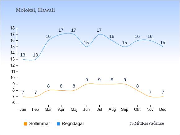 Vädret på Molokai exemplifierat genom antalet soltimmar och regniga dagar: Januari 7;13. Februari 7;13. Mars 8;16. April 8;17. Maj 8;17. Juni 9;15. Juli 9;17. Augusti 9;16. September 9;15. Oktober 8;16. November 7;16. December 7;15.