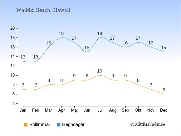 Vädret i Waikiki Beach exemplifierat genom antalet soltimmar och regniga dagar: Januari 7;13. Februari 7;13. Mars 8;16. April 8;18. Maj 9;17. Juni 9;15. Juli 10;18. Augusti 9;17. September 9;16. Oktober 8;17. November 7;16. December 6;15.