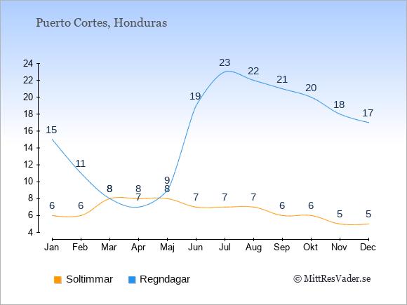 Vädret i Puerto Cortes exemplifierat genom antalet soltimmar och regniga dagar: Januari 6;15. Februari 6;11. Mars 8;8. April 8;7. Maj 8;9. Juni 7;19. Juli 7;23. Augusti 7;22. September 6;21. Oktober 6;20. November 5;18. December 5;17.