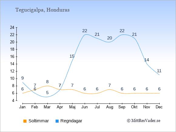Vädret i Tegucigalpa exemplifierat genom antalet soltimmar och regniga dagar: Januari 6;9. Februari 7;6. Mars 8;5. April 7;7. Maj 7;15. Juni 6;22. Juli 6;21. Augusti 7;20. September 6;22. Oktober 6;21. November 6;14. December 6;11.