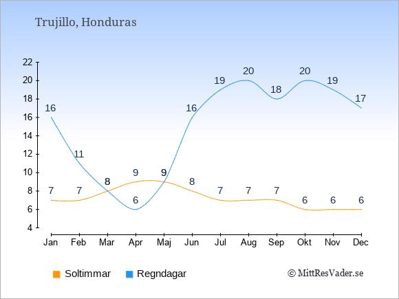 Vädret i Trujillo exemplifierat genom antalet soltimmar och regniga dagar: Januari 7;16. Februari 7;11. Mars 8;8. April 9;6. Maj 9;9. Juni 8;16. Juli 7;19. Augusti 7;20. September 7;18. Oktober 6;20. November 6;19. December 6;17.