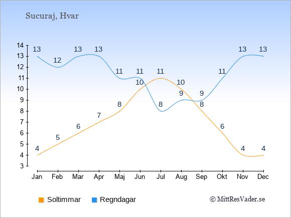 Vädret i Sucuraj exemplifierat genom antalet soltimmar och regniga dagar: Januari 4;13. Februari 5;12. Mars 6;13. April 7;13. Maj 8;11. Juni 10;11. Juli 11;8. Augusti 10;9. September 8;9. Oktober 6;11. November 4;13. December 4;13.