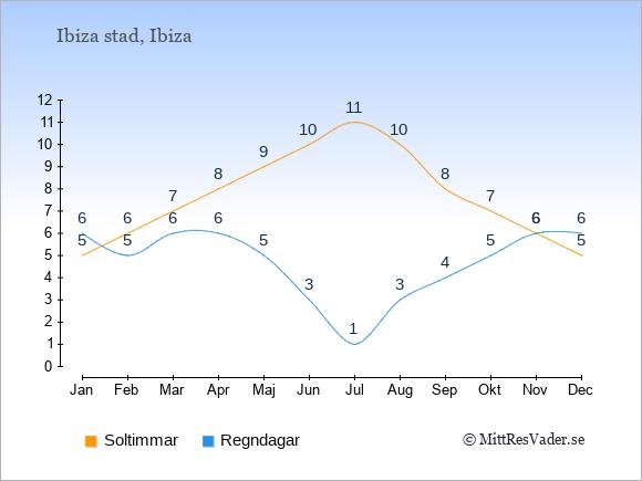 Vädret i Ibiza stad exemplifierat genom antalet soltimmar och regniga dagar: Januari 5;6. Februari 6;5. Mars 7;6. April 8;6. Maj 9;5. Juni 10;3. Juli 11;1. Augusti 10;3. September 8;4. Oktober 7;5. November 6;6. December 5;6.