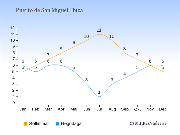 Vädret i Puerto de San Miguel exemplifierat genom antalet soltimmar och regniga dagar: Januari 5;6. Februari 6;5. Mars 7;6. April 8;6. Maj 9;5. Juni 10;3. Juli 11;1. Augusti 10;3. September 8;4. Oktober 7;5. November 6;6. December 5;6.