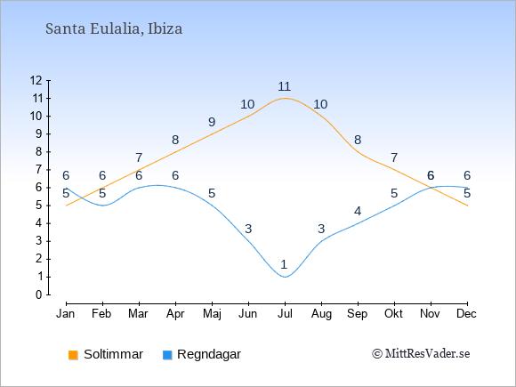 Vädret i Santa Eulalia exemplifierat genom antalet soltimmar och regniga dagar: Januari 5;6. Februari 6;5. Mars 7;6. April 8;6. Maj 9;5. Juni 10;3. Juli 11;1. Augusti 10;3. September 8;4. Oktober 7;5. November 6;6. December 5;6.