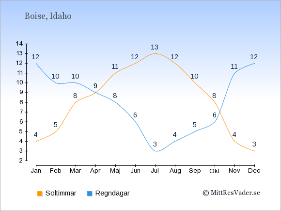 Vädret i Boise exemplifierat genom antalet soltimmar och regniga dagar: Januari 4;12. Februari 5;10. Mars 8;10. April 9;9. Maj 11;8. Juni 12;6. Juli 13;3. Augusti 12;4. September 10;5. Oktober 8;6. November 4;11. December 3;12.