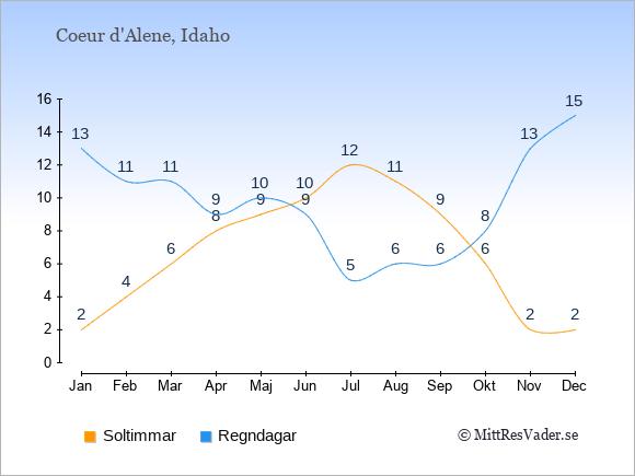 Vädret i Coeur d'Alene exemplifierat genom antalet soltimmar och regniga dagar: Januari 2;13. Februari 4;11. Mars 6;11. April 8;9. Maj 9;10. Juni 10;9. Juli 12;5. Augusti 11;6. September 9;6. Oktober 6;8. November 2;13. December 2;15.