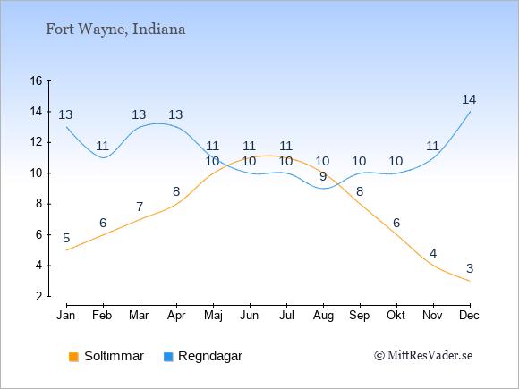Vädret i Fort Wayne exemplifierat genom antalet soltimmar och regniga dagar: Januari 5;13. Februari 6;11. Mars 7;13. April 8;13. Maj 10;11. Juni 11;10. Juli 11;10. Augusti 10;9. September 8;10. Oktober 6;10. November 4;11. December 3;14.