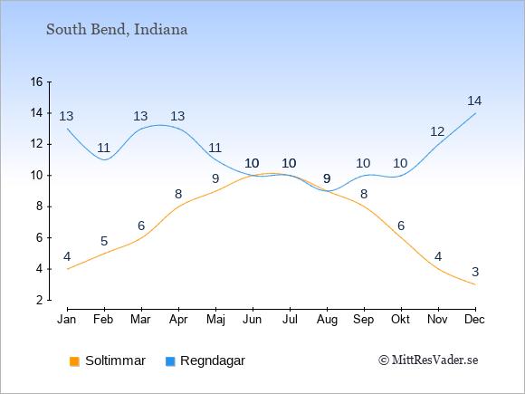 Vädret i South Bend exemplifierat genom antalet soltimmar och regniga dagar: Januari 4;13. Februari 5;11. Mars 6;13. April 8;13. Maj 9;11. Juni 10;10. Juli 10;10. Augusti 9;9. September 8;10. Oktober 6;10. November 4;12. December 3;14.