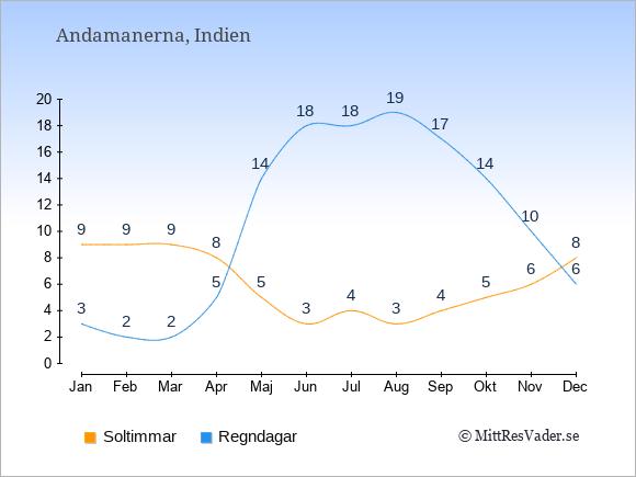 Vädret på Andamanerna: Soltimmar och nederbörd.