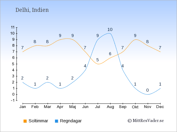 Vädret i Delhi exemplifierat genom antalet soltimmar och regniga dagar: Januari 7;2. Februari 8;1. Mars 8;2. April 9;1. Maj 9;2. Juni 7;4. Juli 5;9. Augusti 6;10. September 7;4. Oktober 9;1. November 8;0. December 7;1.