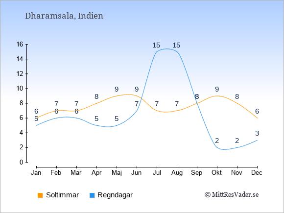 Vädret i Dharamsala: Soltimmar och nederbörd.