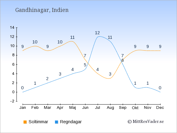Vädret i Gandhinagar exemplifierat genom antalet soltimmar och regniga dagar: Januari 9;0. Februari 10;1. Mars 9;2. April 10;3. Maj 11;4. Juni 7;5. Juli 4;12. Augusti 3;11. September 7;6. Oktober 9;1. November 9;1. December 9;0.