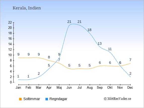 Vädret i Kerala exemplifierat genom antalet soltimmar och regniga dagar: Januari 9;1. Februari 9;1. Mars 9;2. April 8;5. Maj 7;9. Juni 5;21. Juli 5;21. Augusti 5;18. September 6;13. Oktober 6;11. November 6;6. December 7;2.