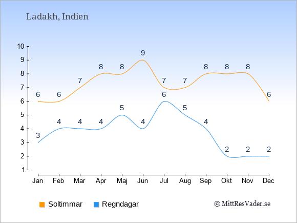 Vädret i Ladakh exemplifierat genom antalet soltimmar och regniga dagar: Januari 6;3. Februari 6;4. Mars 7;4. April 8;4. Maj 8;5. Juni 9;4. Juli 7;6. Augusti 7;5. September 8;4. Oktober 8;2. November 8;2. December 6;2.