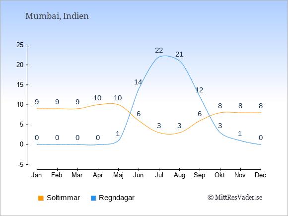 Vädret i Mumbai exemplifierat genom antalet soltimmar och regniga dagar: Januari 9;0. Februari 9;0. Mars 9;0. April 10;0. Maj 10;1. Juni 6;14. Juli 3;22. Augusti 3;21. September 6;12. Oktober 8;3. November 8;1. December 8;0.