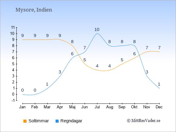 Vädret i Mysore exemplifierat genom antalet soltimmar och regniga dagar: Januari 9;0. Februari 9;0. Mars 9;1. April 9;3. Maj 8;6. Juni 5;7. Juli 4;10. Augusti 4;8. September 5;8. Oktober 6;8. November 7;3. December 7;1.